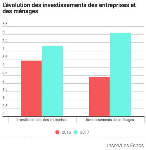 investissements menages 2017